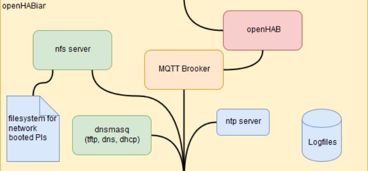 OpenHAB2 Server